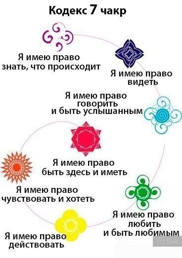 принципы чакр