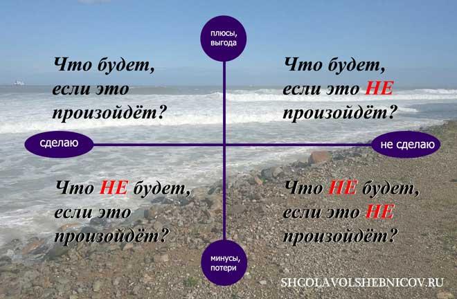 логический квадрат Декарта